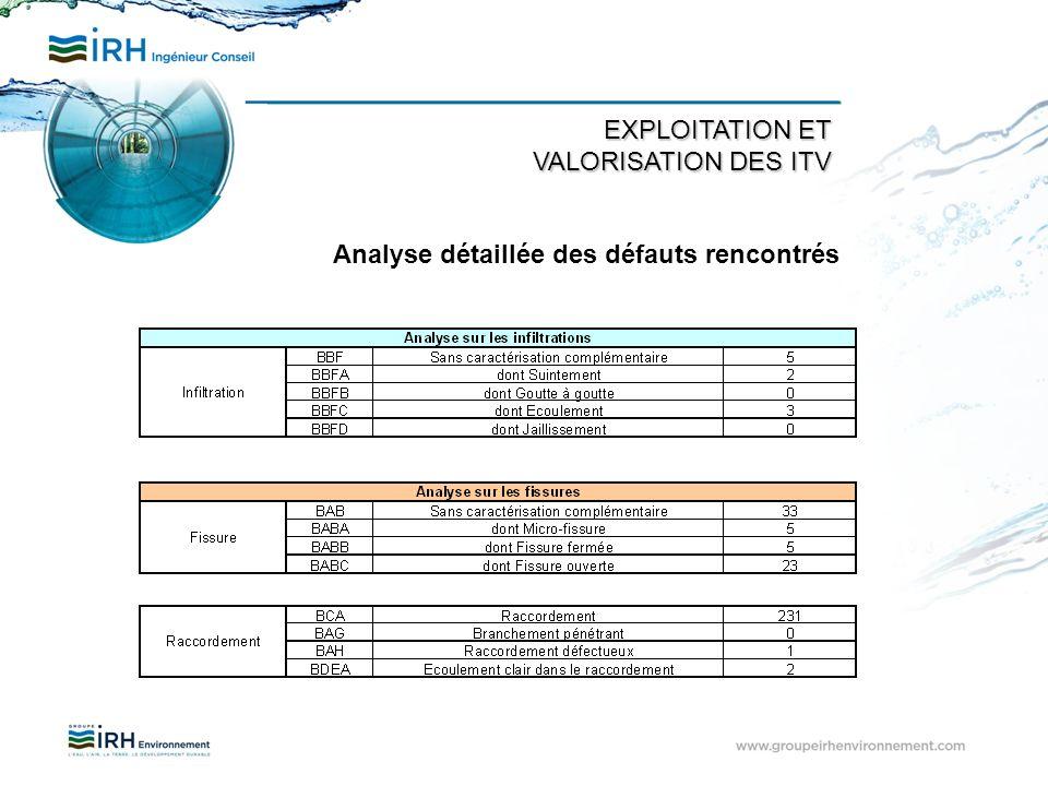 EXPLOITATION ET VALORISATION DES ITV Analyse détaillée des défauts rencontrés