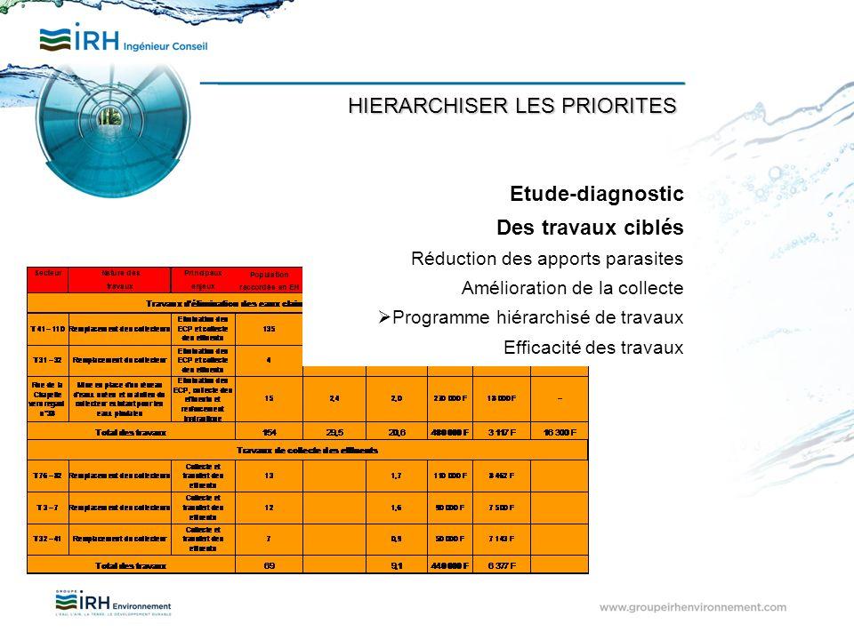 HIERARCHISER LES PRIORITES Etude-diagnostic Des travaux ciblés Réduction des apports parasites Amélioration de la collecte Programme hiérarchisé de tr