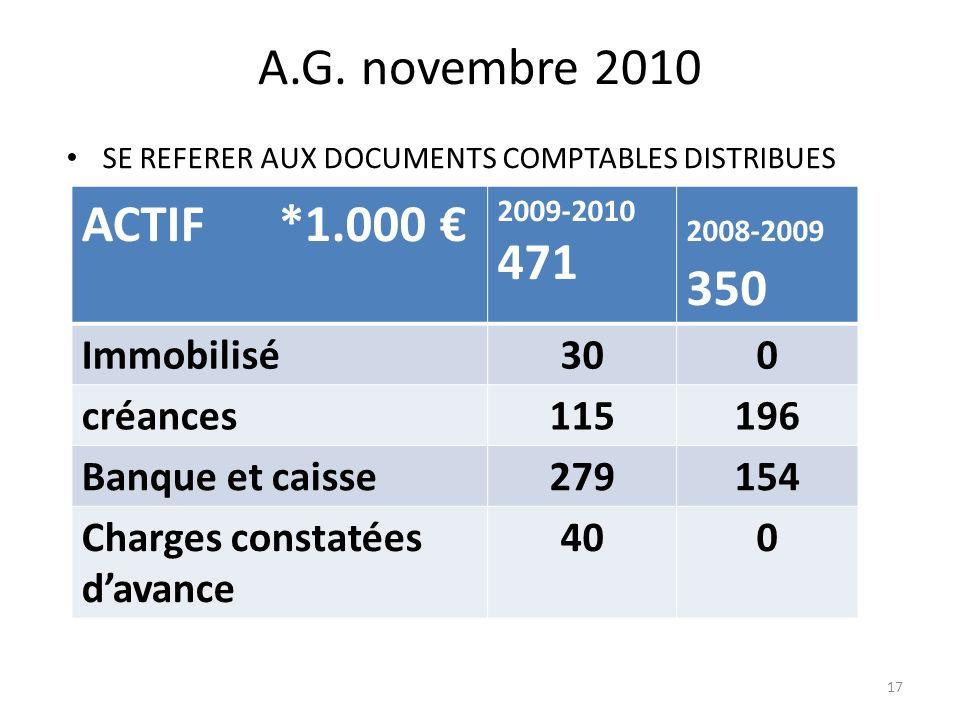 A.G. novembre 2010 SE REFERER AUX DOCUMENTS COMPTABLES DISTRIBUES ACTIF *1.000 2009-2010 471 2008-2009 350 Immobilisé300 créances115196 Banque et cais