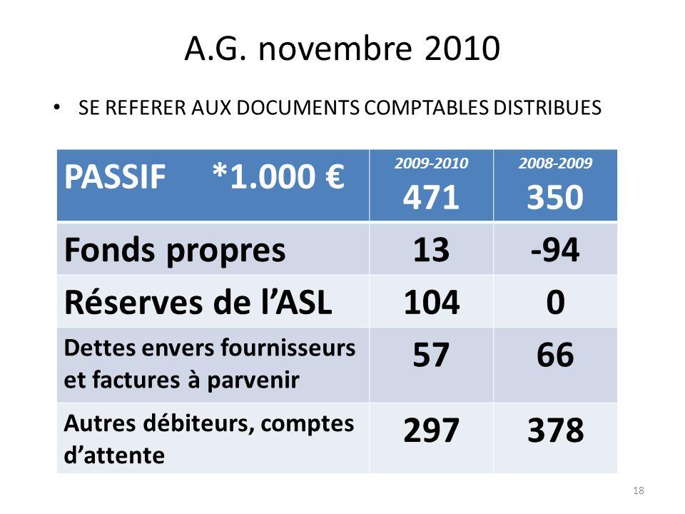 A.G. novembre 2010 SE REFERER AUX DOCUMENTS COMPTABLES DISTRIBUES PASSIF *1.000 2009-2010 471 2008-2009 350 Fonds propres13-94 Réserves de lASL1040 De