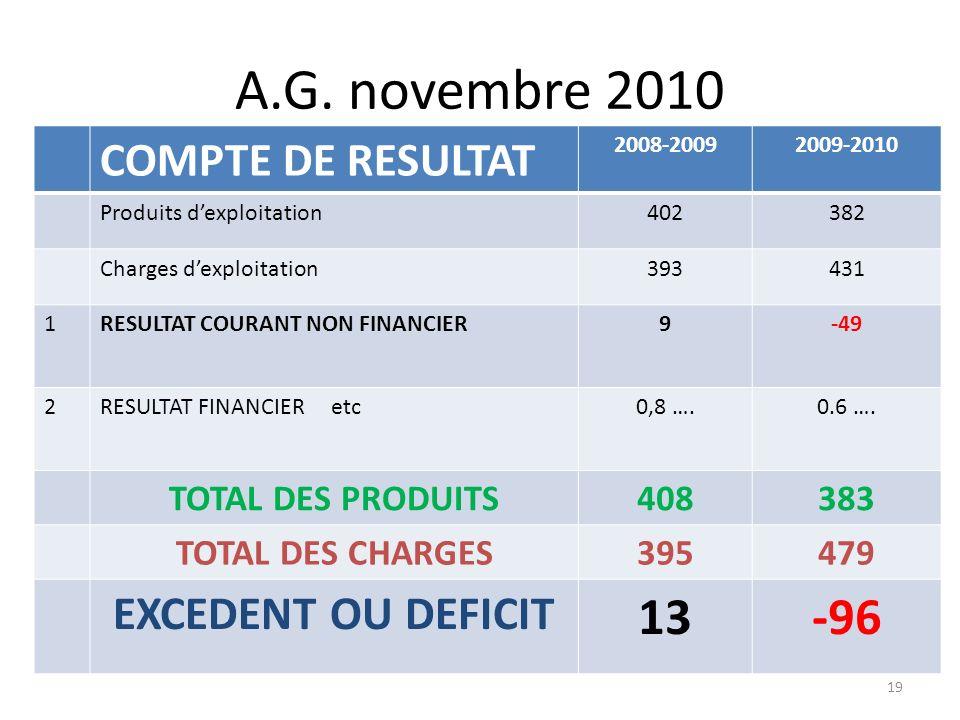A.G. novembre 2010 COMPTE DE RESULTAT 2008-20092009-2010 Produits dexploitation402382 Charges dexploitation393431 1RESULTAT COURANT NON FINANCIER9-49