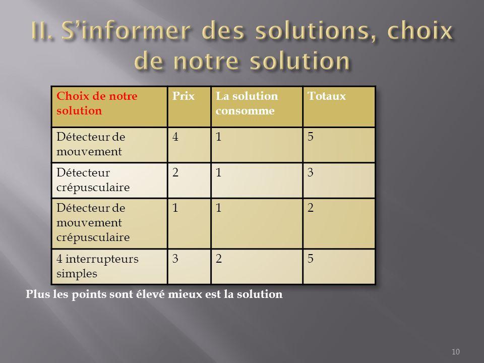 10 Plus les points sont élevé mieux est la solution