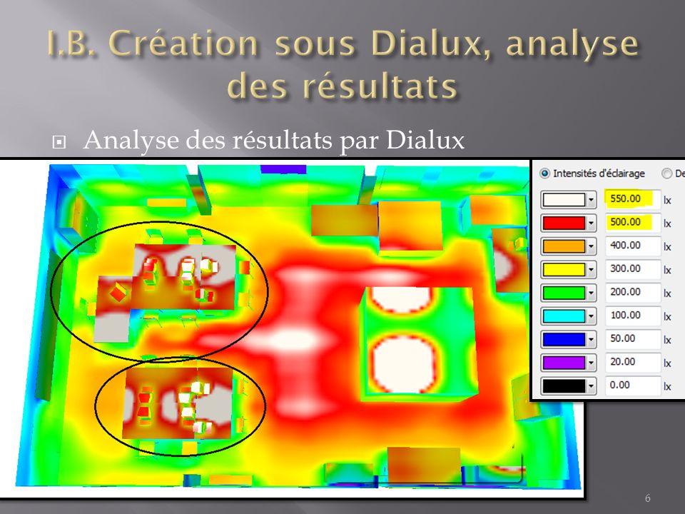 Analyse des résultats par Dialux 6