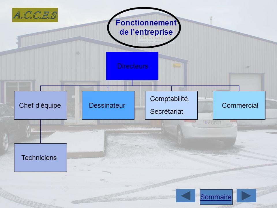 Fonctionnement de lentreprise Directeurs Techniciens Chef déquipeDessinateur Comptabilité, Secrétariat Commercial Sommaire