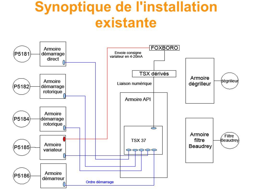 Synoptique de l'installation existante