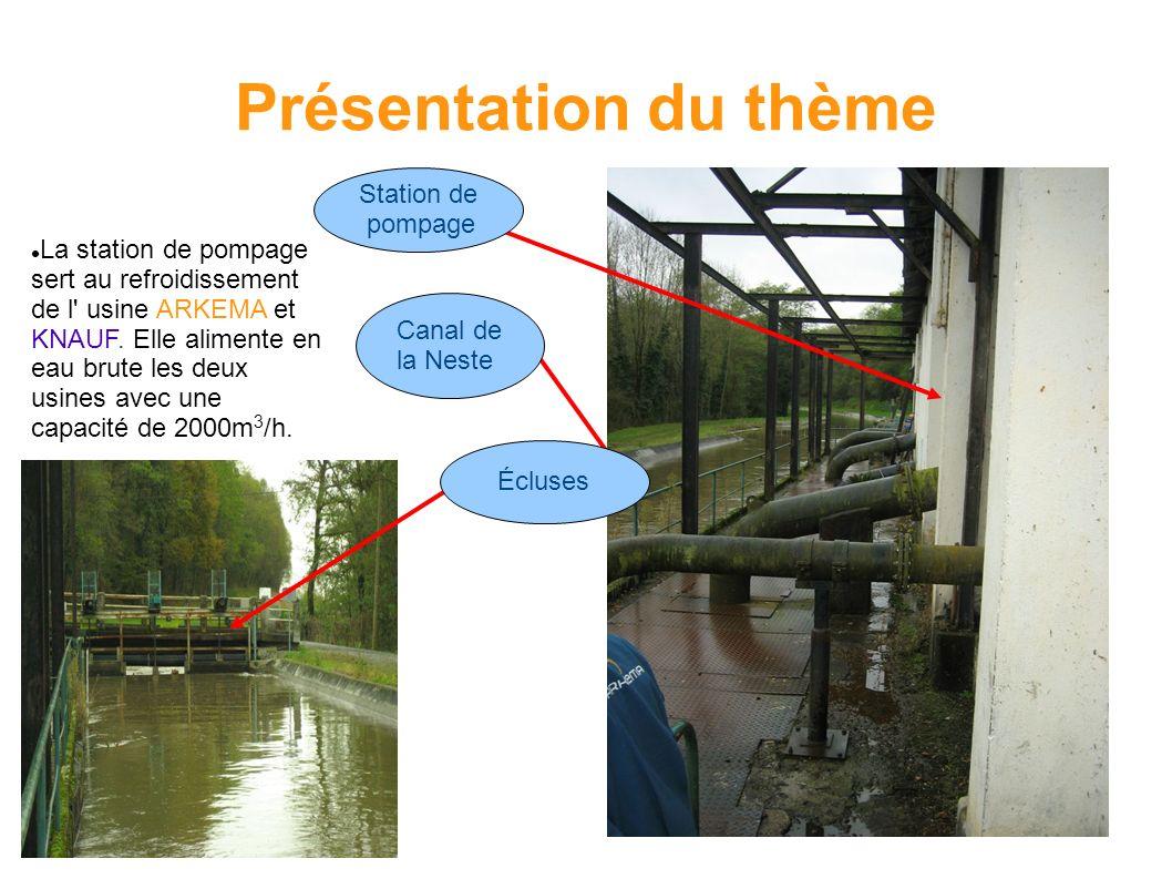 Présentation du thème Station de pompage La station de pompage sert au refroidissement de l' usine ARKEMA et KNAUF. Elle alimente en eau brute les deu