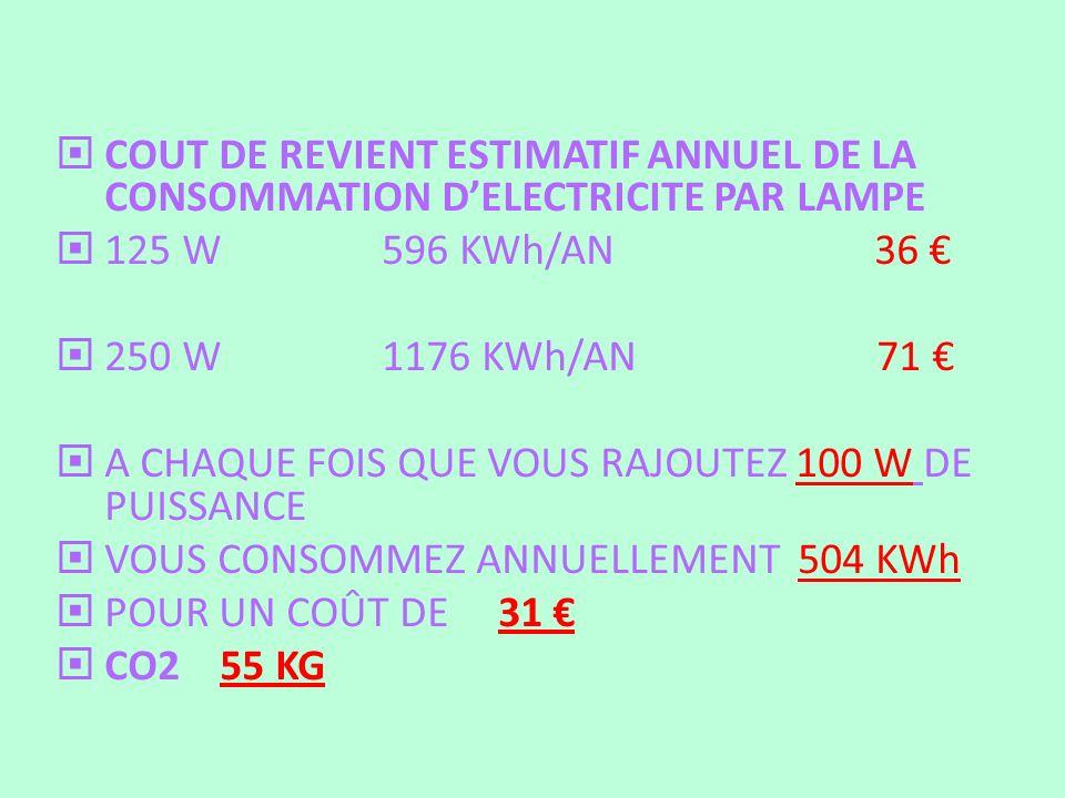 COUT DE REVIENT ESTIMATIF ANNUEL DE LA CONSOMMATION DELECTRICITE PAR LAMPE 125 W 596 KWh/AN 36 250 W 1176 KWh/AN 71 A CHAQUE FOIS QUE VOUS RAJOUTEZ 10