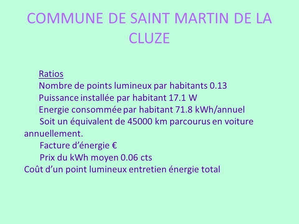 COMMUNE DE SAINT MARTIN DE LA CLUZE Ratios Nombre de points lumineux par habitants 0.13 Puissance installée par habitant 17.1 W Energie consommée par