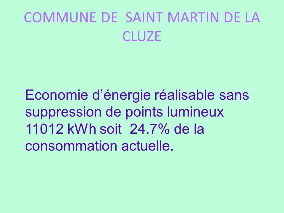 COMMUNE DE SAINT MARTIN DE LA CLUZE Economie dénergie réalisable sans suppression de points lumineux 11012 kWh soit 24.7% de la consommation actuelle.