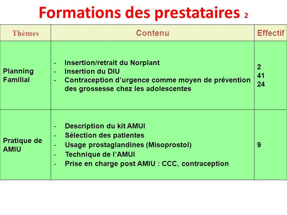 Formations des prestataires 2 Thèmes ContenuEffectif Planning Familial -Insertion/retrait du Norplant -Insertion du DIU -Contraception durgence comme