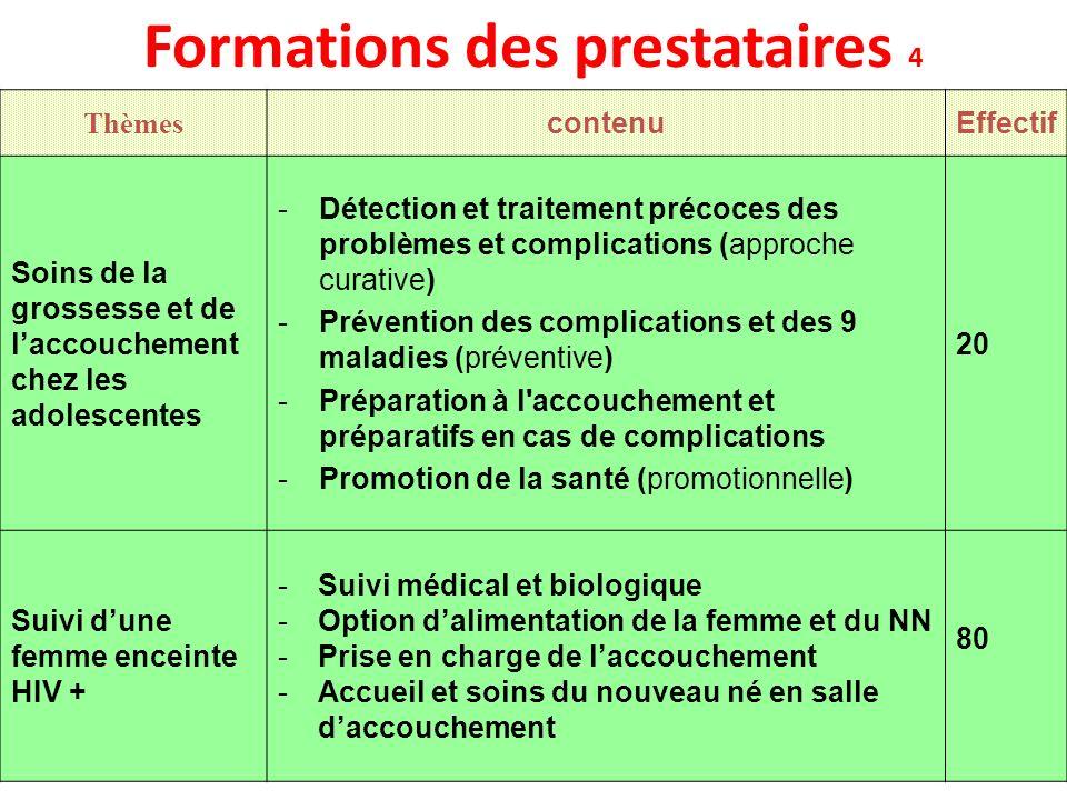 Formations des prestataires 4 Thèmes contenuEffectif Soins de la grossesse et de laccouchement chez les adolescentes -Détection et traitement précoces