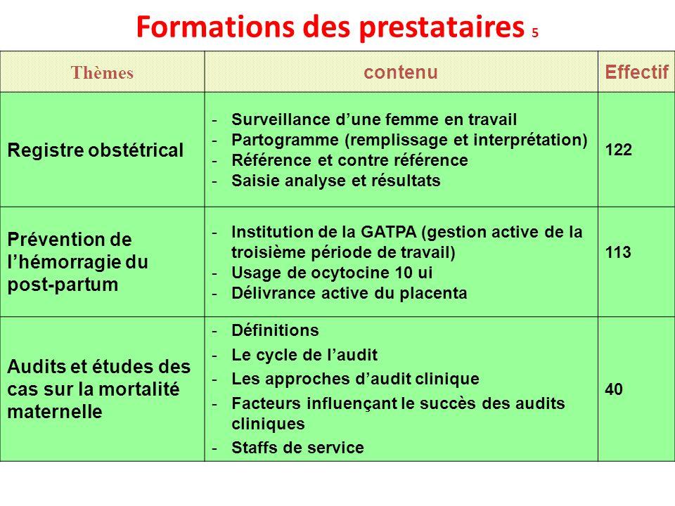 Formations des prestataires 5 Thèmes contenuEffectif Registre obstétrical -Surveillance dune femme en travail -Partogramme (remplissage et interprétat