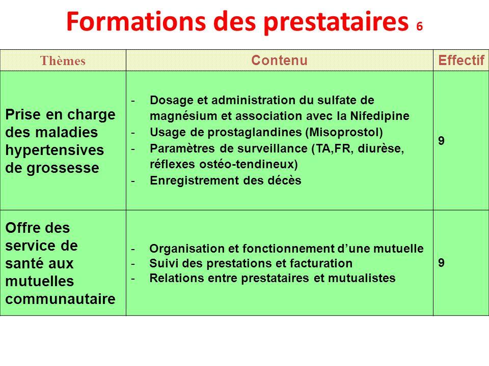Formations des prestataires 6 Thèmes ContenuEffectif Prise en charge des maladies hypertensives de grossesse -Dosage et administration du sulfate de m