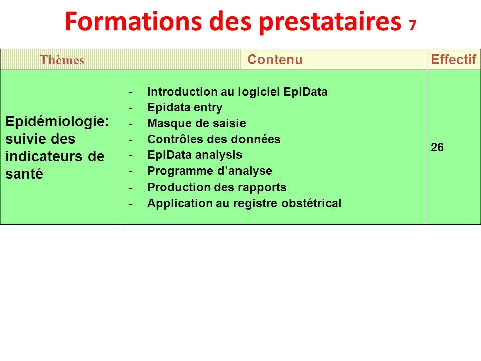 Formations des prestataires 7 Thèmes ContenuEffectif Epidémiologie: suivie des indicateurs de santé -Introduction au logiciel EpiData -Epidata entry -