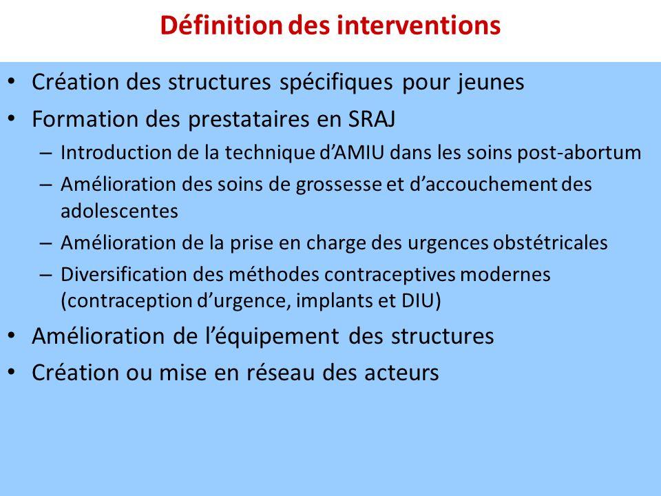 Définition des interventions Création des structures spécifiques pour jeunes Formation des prestataires en SRAJ – Introduction de la technique dAMIU d