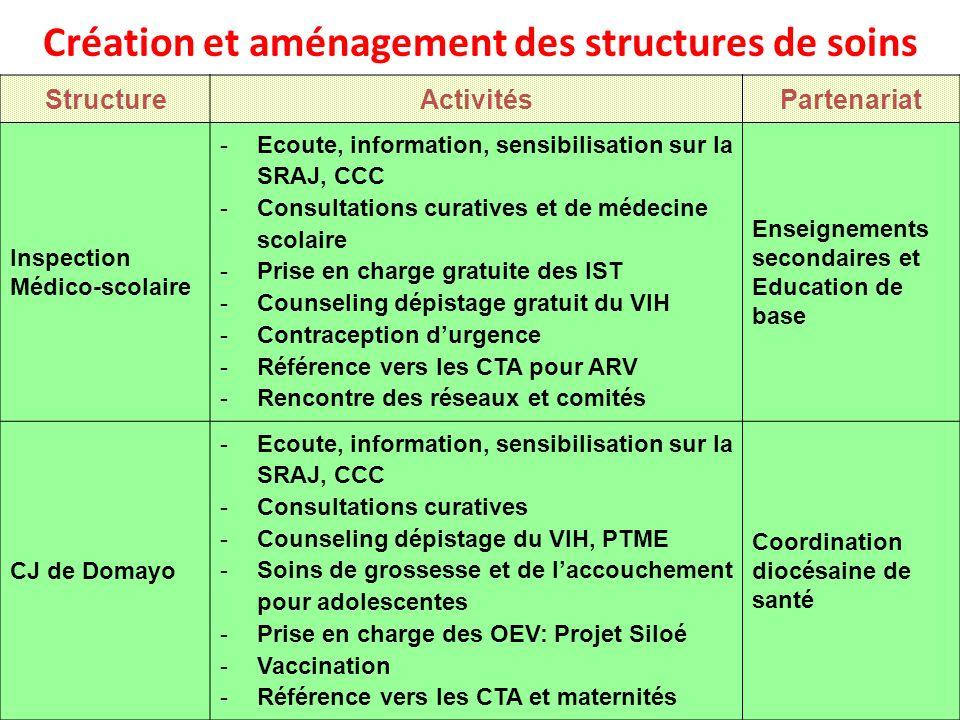 Création et aménagement des structures de soins StructureActivitésPartenariat Inspection Médico-scolaire -Ecoute, information, sensibilisation sur la