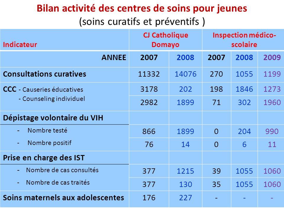 Bilan activité des centres de soins pour jeunes (soins curatifs et préventifs ) Indicateur CJ Catholique Domayo Inspection médico- scolaire ANNEE20072