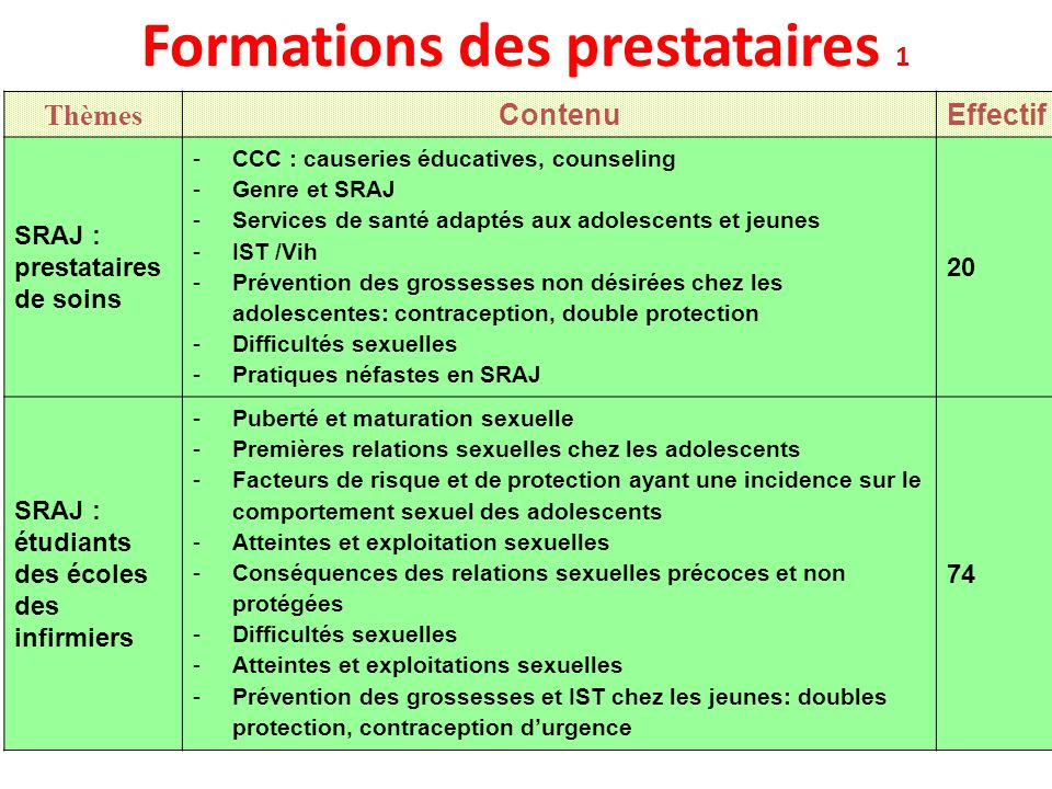 Formations des prestataires 2 Thèmes ContenuEffectif Planning Familial -Insertion/retrait du Norplant -Insertion du DIU -Contraception durgence comme moyen de prévention des grossesse chez les adolescentes 2 41 24 Pratique de AMIU -Description du kit AMUI -Sélection des patientes -Usage prostaglandines (Misoprostol) -Technique de lAMUI -Prise en charge post AMIU : CCC, contraception 9