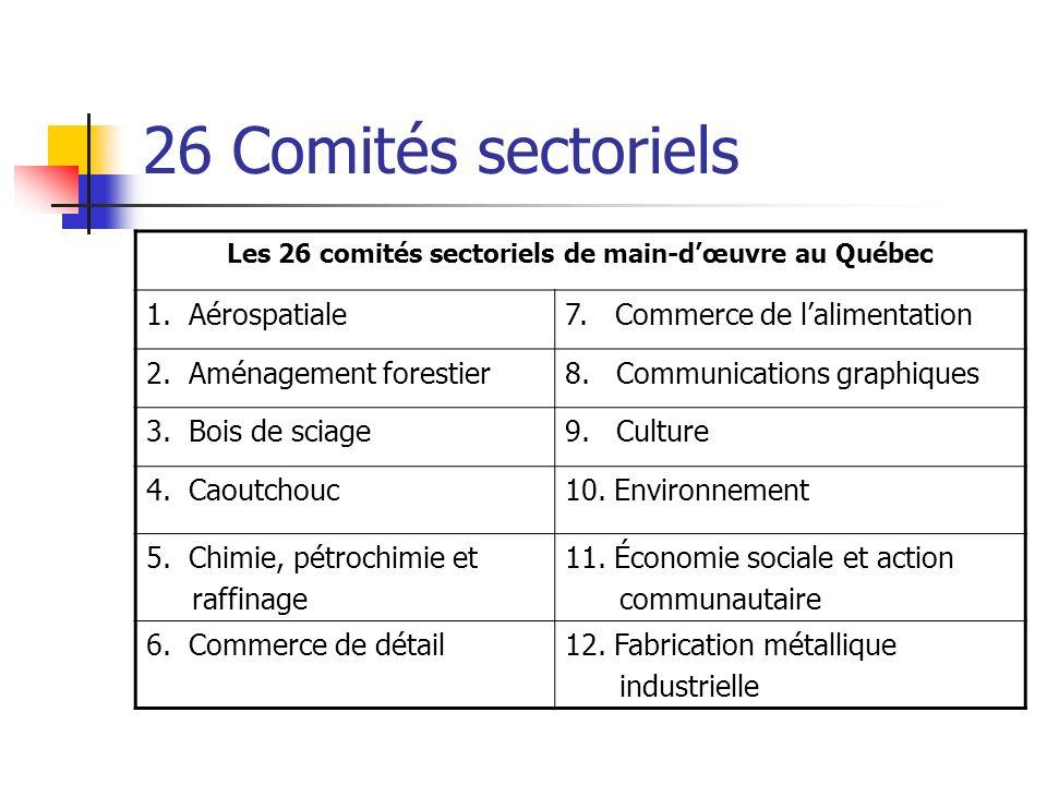 26 Comités sectoriels Les 26 comités sectoriels de main-dœuvre au Québec 1. Aérospatiale7. Commerce de lalimentation 2. Aménagement forestier8. Commun