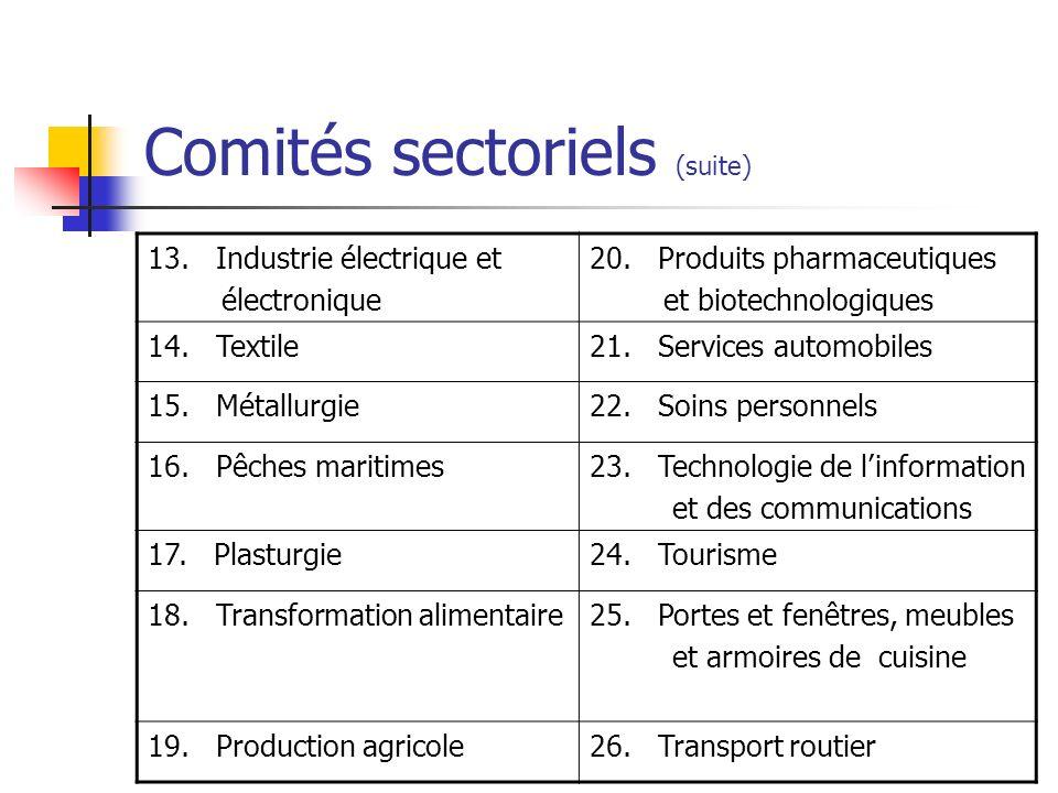 Comités sectoriels (suite) 13. Industrie électrique et électronique 20. Produits pharmaceutiques et biotechnologiques 14. Textile21. Services automobi
