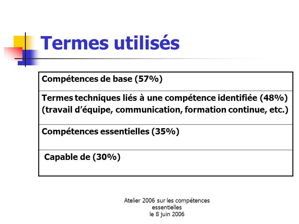 Atelier 2006 sur les compétences essentielles le 8 juin 2006 Termes utilisés Compétences de base (57%) Termes techniques liés à une compétence identif