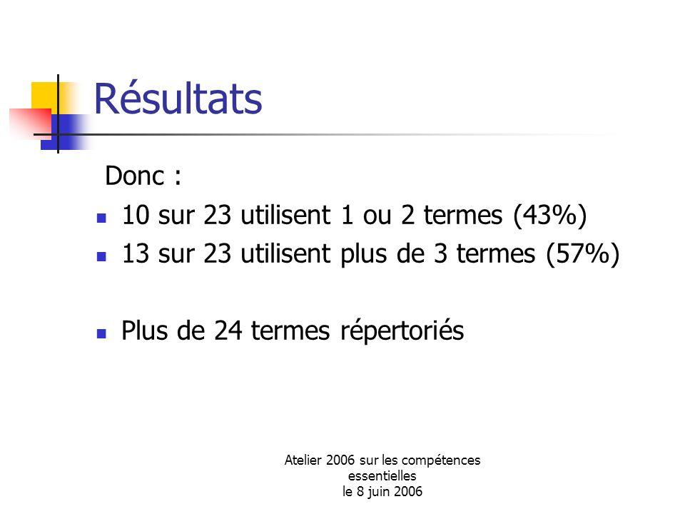 Atelier 2006 sur les compétences essentielles le 8 juin 2006 Résultats Donc : 10 sur 23 utilisent 1 ou 2 termes (43%) 13 sur 23 utilisent plus de 3 te