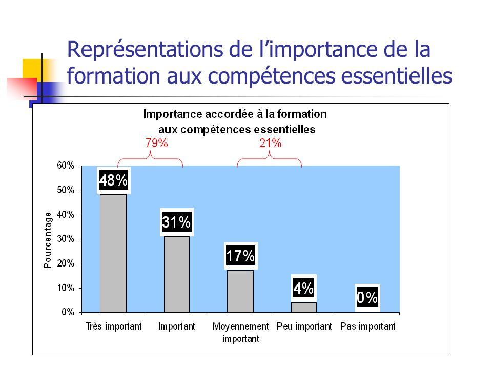 Représentations de limportance de la formation aux compétences essentielles