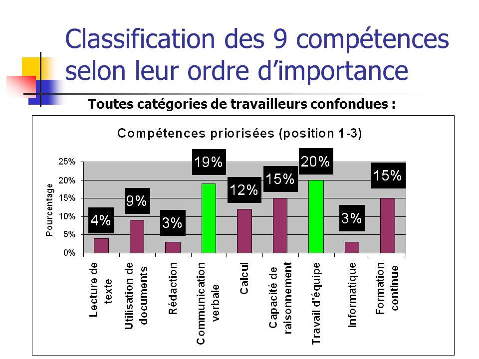 Classification des 9 compétences selon leur ordre dimportance Toutes catégories de travailleurs confondues :