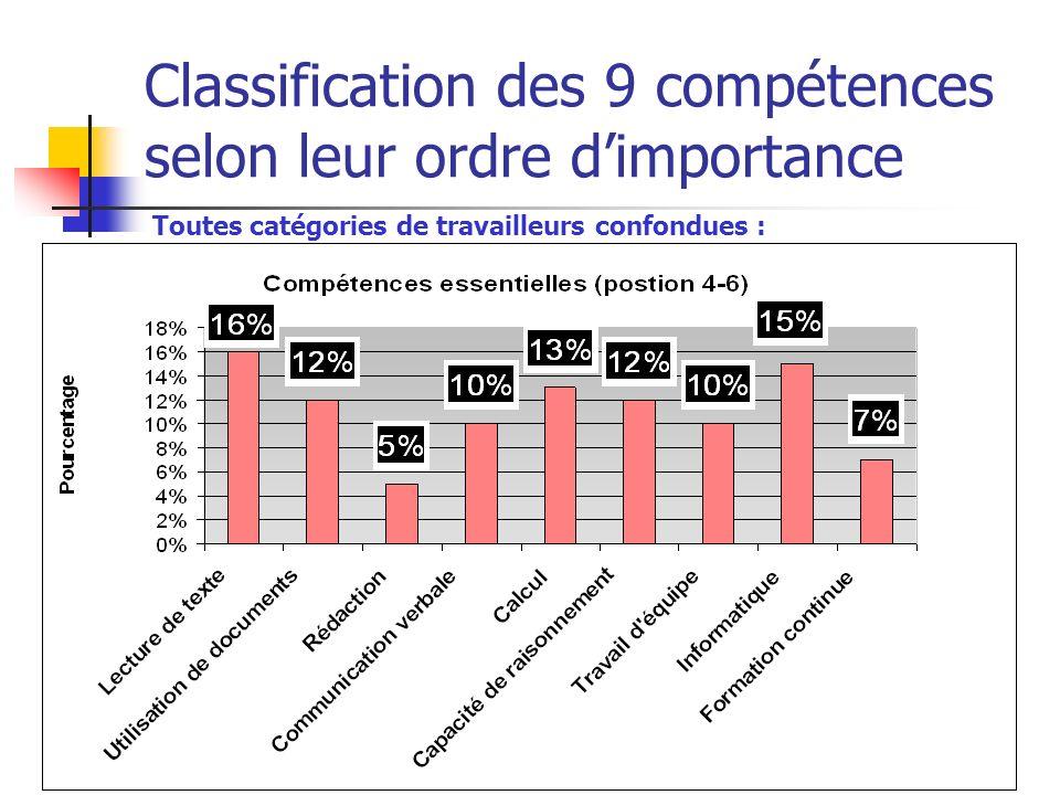 Atelier 2006 sur les compétences essentielles le 8 juin 2006 Classification des 9 compétences selon leur ordre dimportance Toutes catégories de travai