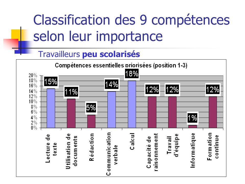 Classification des 9 compétences selon leur importance Travailleurs peu scolarisés
