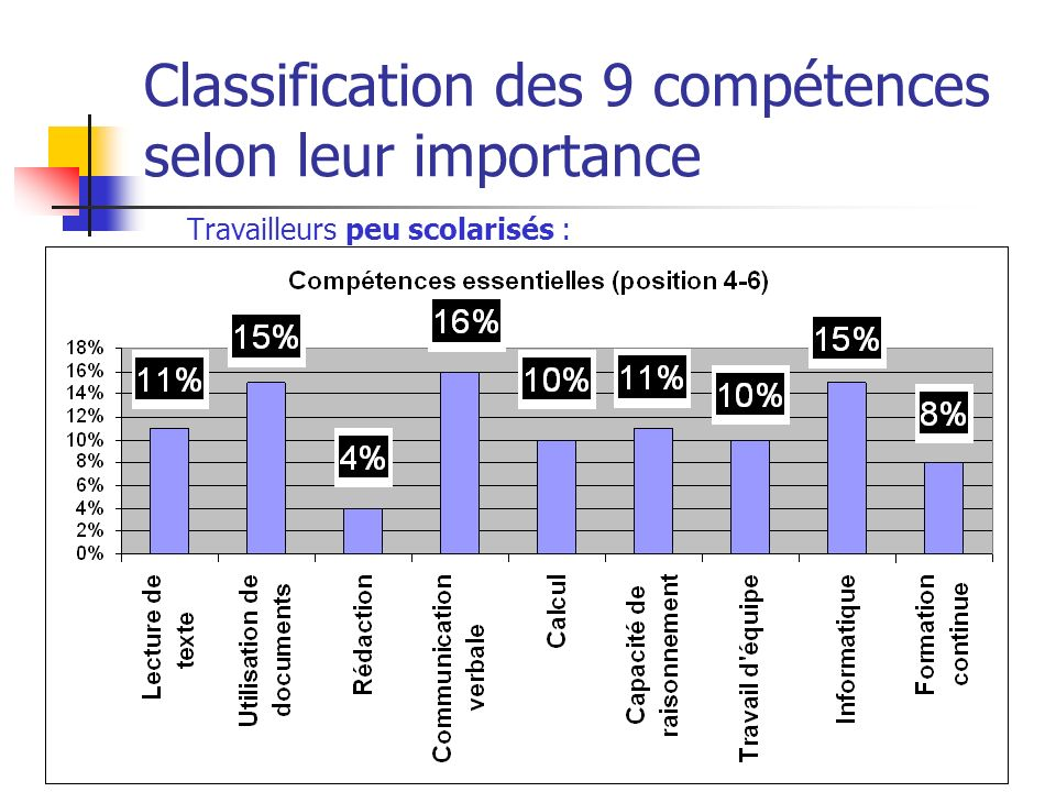 Atelier 2006 sur les compétences essentielles le 8 juin 2006 Classification des 9 compétences selon leur importance Travailleurs peu scolarisés :