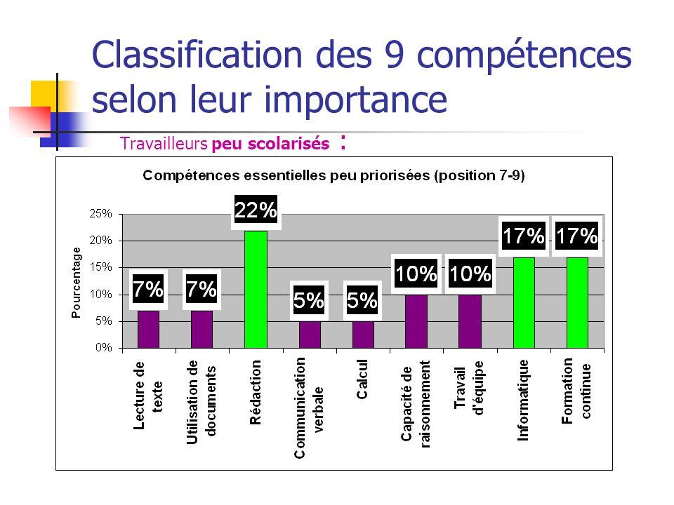 Classification des 9 compétences selon leur importance Travailleurs peu scolarisés :