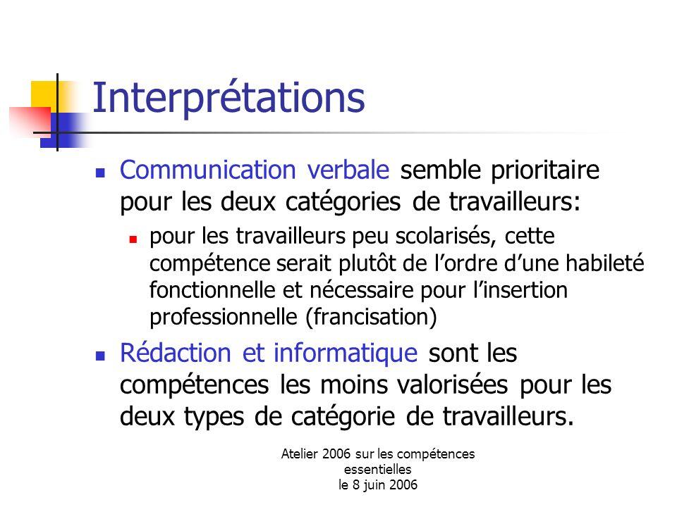 Atelier 2006 sur les compétences essentielles le 8 juin 2006 Interprétations Communication verbale semble prioritaire pour les deux catégories de trav