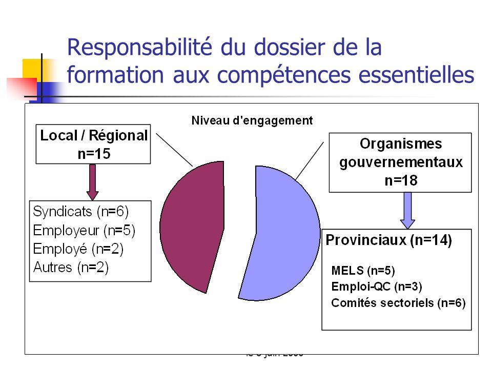Atelier 2006 sur les compétences essentielles le 8 juin 2006 Responsabilité du dossier de la formation aux compétences essentielles