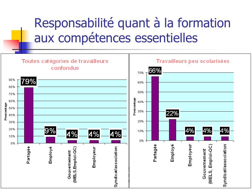 Atelier 2006 sur les compétences essentielles le 8 juin 2006 Responsabilité quant à la formation aux compétences essentielles