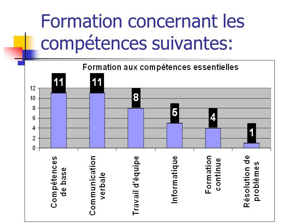 Atelier 2006 sur les compétences essentielles le 8 juin 2006 Formation concernant les compétences suivantes:
