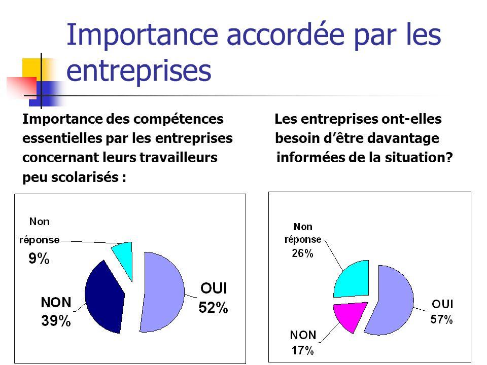 Importance accordée par les entreprises Importance des compétences Les entreprises ont-elles essentielles par les entreprises besoin dêtre davantage c