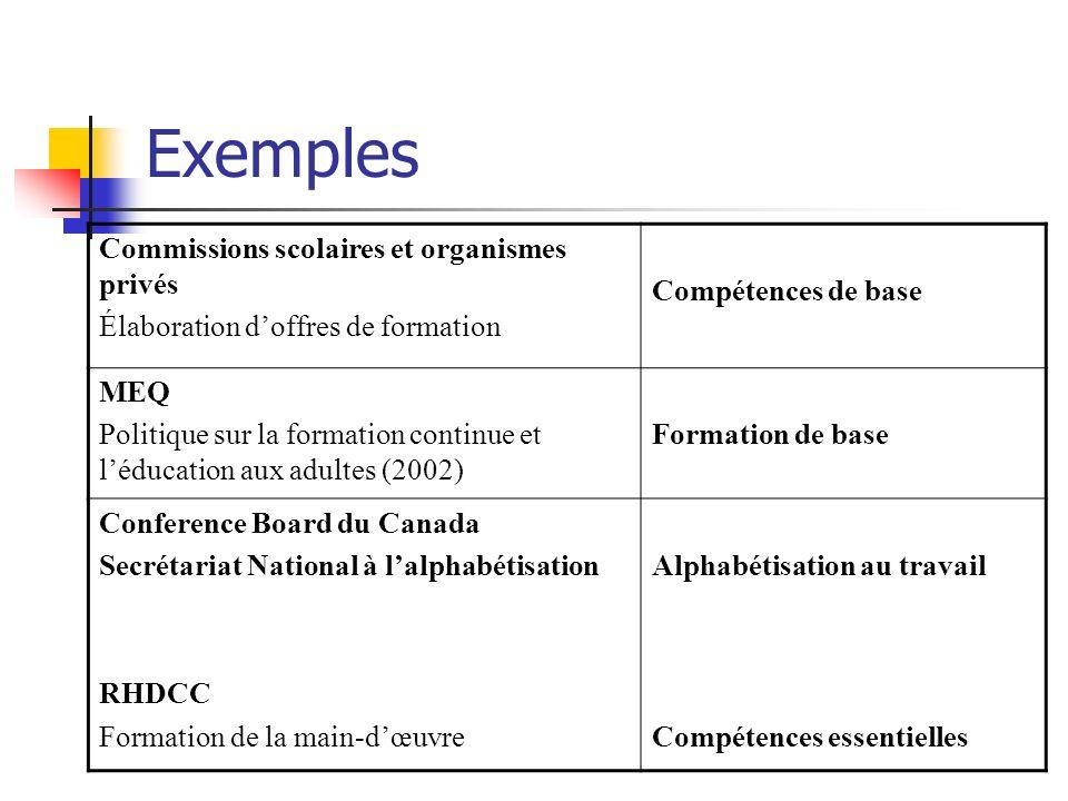 Exemples Commissions scolaires et organismes privés Élaboration doffres de formation Compétences de base MEQ Politique sur la formation continue et lé