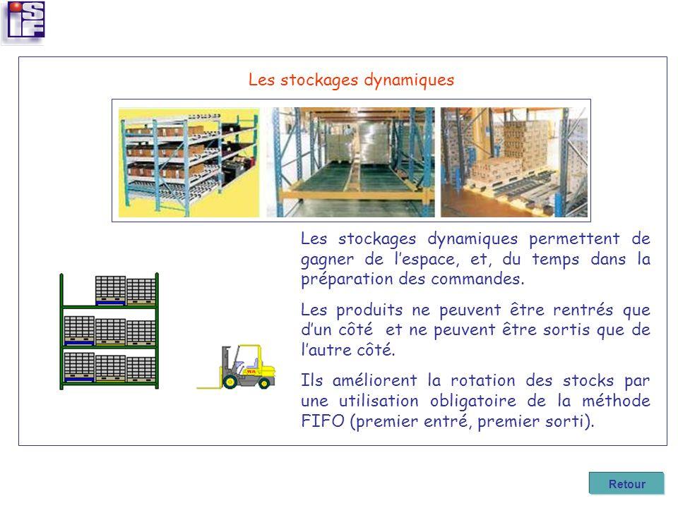 Les stockages dynamiques Les stockages dynamiques permettent de gagner de lespace, et, du temps dans la préparation des commandes. Les produits ne peu