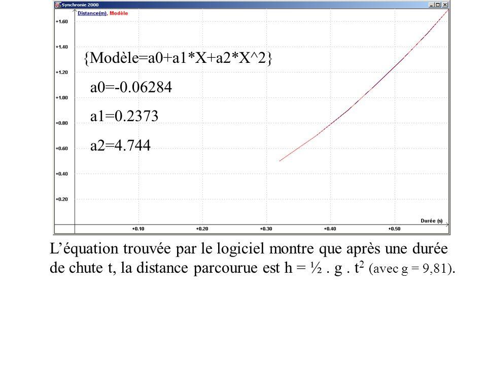 {Modèle=a0+a1*X+a2*X^2} a0=-0.06284 a1=0.2373 a2=4.744 Léquation trouvée par le logiciel montre que après une durée de chute t, la distance parcourue est h = ½.