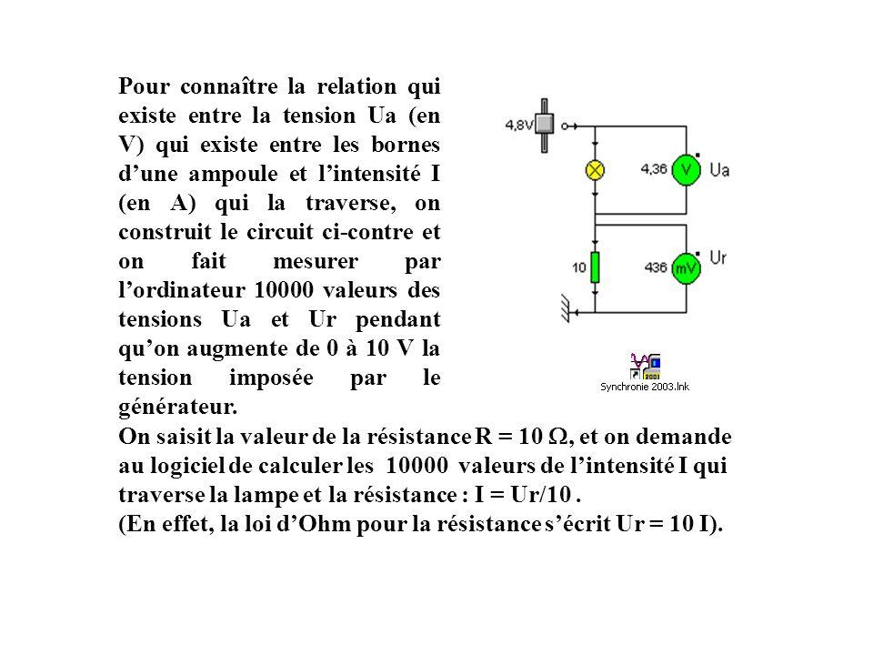 Pour connaître la relation qui existe entre la tension Ua (en V) qui existe entre les bornes dune ampoule et lintensité I (en A) qui la traverse, on construit le circuit ci-contre et on fait mesurer par lordinateur 10000 valeurs des tensions Ua et Ur pendant quon augmente de 0 à 10 V la tension imposée par le générateur.