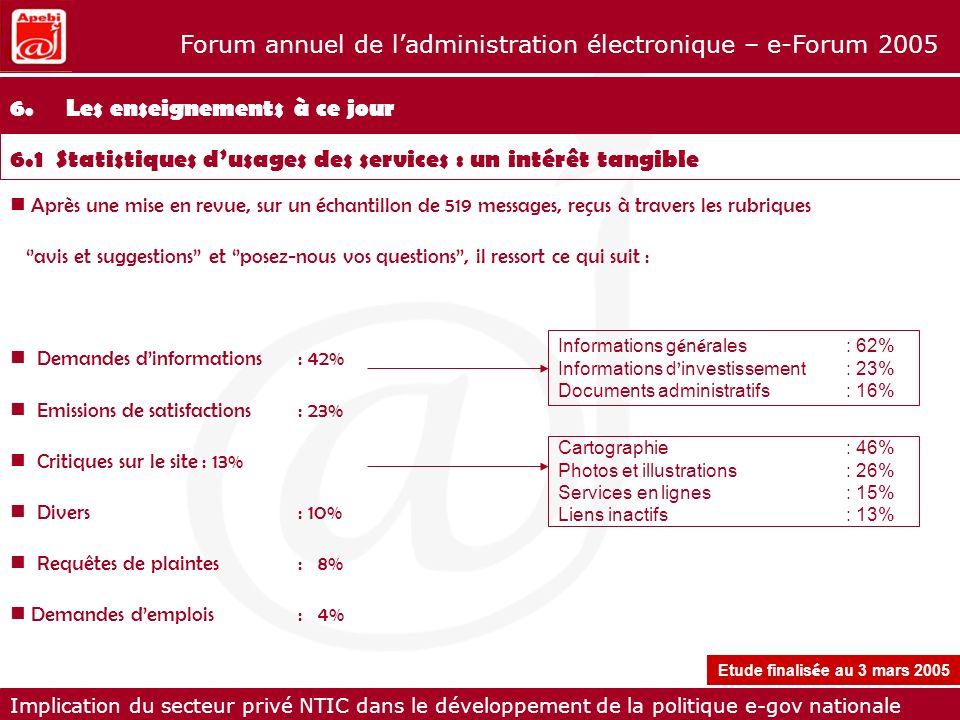 Implication du secteur privé NTIC dans le développement de la politique e-gov nationale Forum annuel de ladministration électronique – e-Forum 2005 Ap