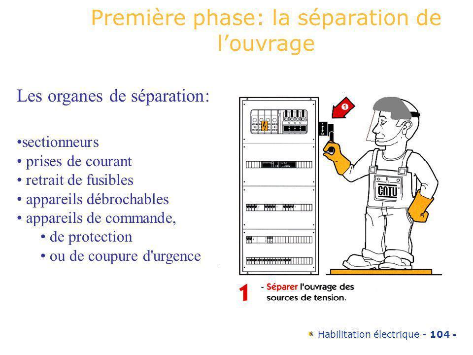 Habilitation électrique - 104 - Première phase: la séparation de louvrage Les organes de séparation: sectionneurs prises de courant retrait de fusible