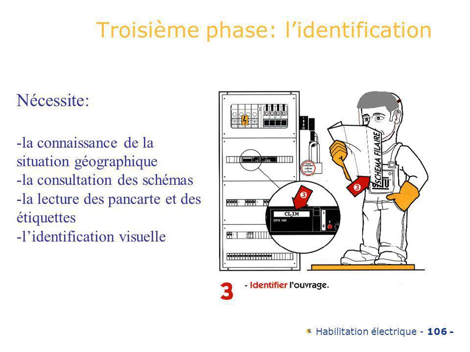 Habilitation électrique - 106 - Troisième phase: lidentification Nécessite: -la connaissance de la situation géographique -la consultation des schémas