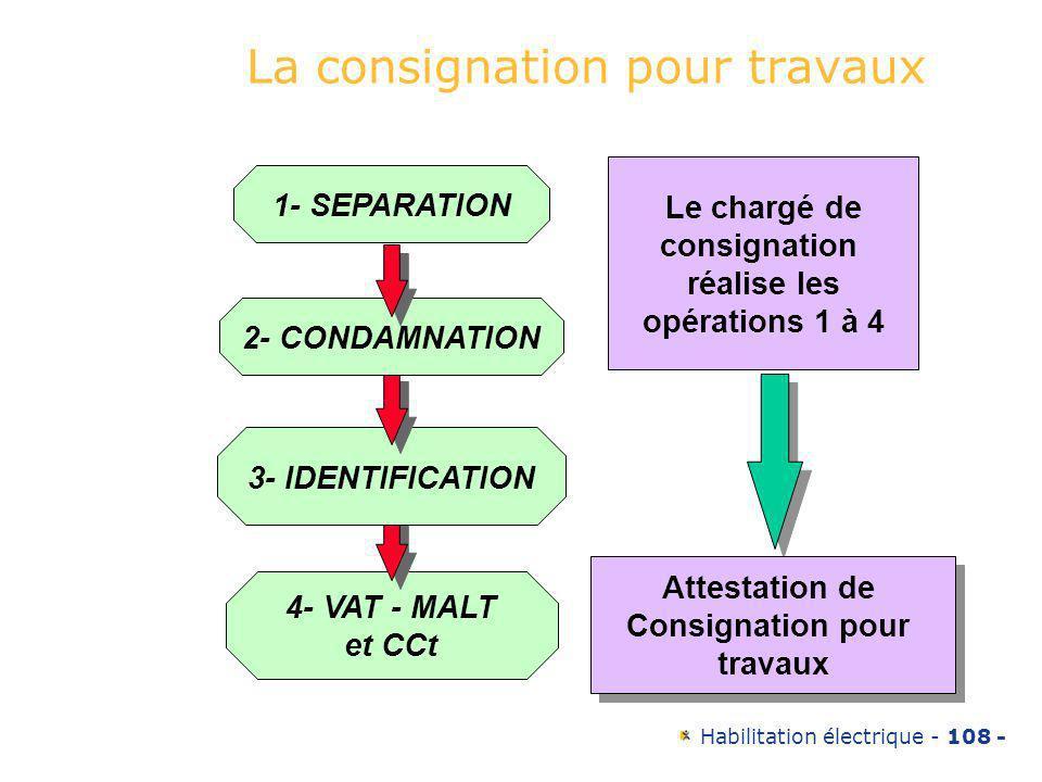 Habilitation électrique - 108 - La consignation pour travaux 4- VAT - MALT et CCt 3- IDENTIFICATION 2- CONDAMNATION 1- SEPARATION Le chargé de consign