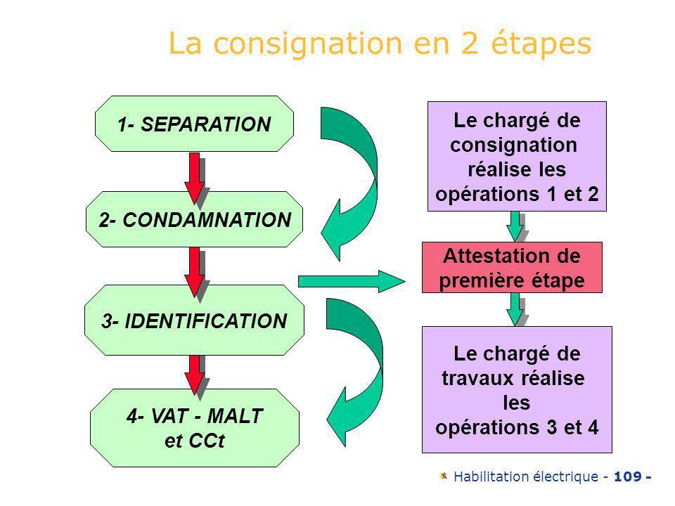 Habilitation électrique - 109 - La consignation en 2 étapes 4- VAT - MALT et CCt 3- IDENTIFICATION 2- CONDAMNATION 1- SEPARATION Le chargé de consigna