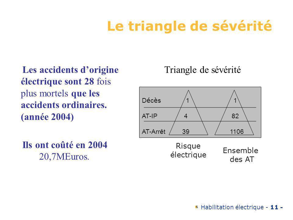 Habilitation électrique - 11 - Le triangle de sévérité Les accidents dorigine électrique sont 28 fois plus mortels que les accidents ordinaires. (anné