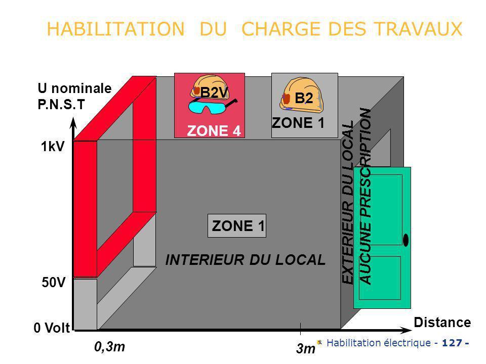 Habilitation électrique - 127 - HABILITATION DU CHARGE DES TRAVAUX 0,3m 3m Distance ZONE 1 INTERIEUR DU LOCAL EXTERIEUR DU LOCAL AUCUNE PRESCRIPTION 5