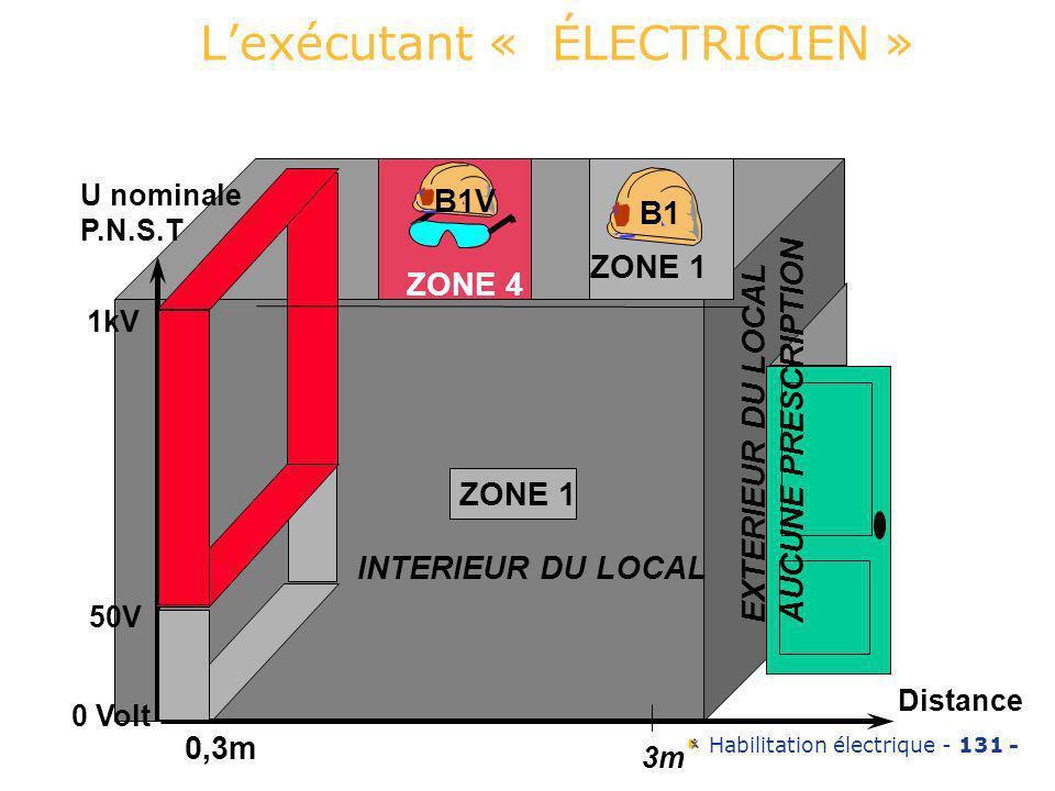 Habilitation électrique - 131 - ZONE 4 ZONE 1 INTERIEUR DU LOCAL EXTERIEUR DU LOCAL AUCUNE PRESCRIPTION 50V 1kV 0 Volt U nominale P.N.S.T ZONE4 ZONE 1