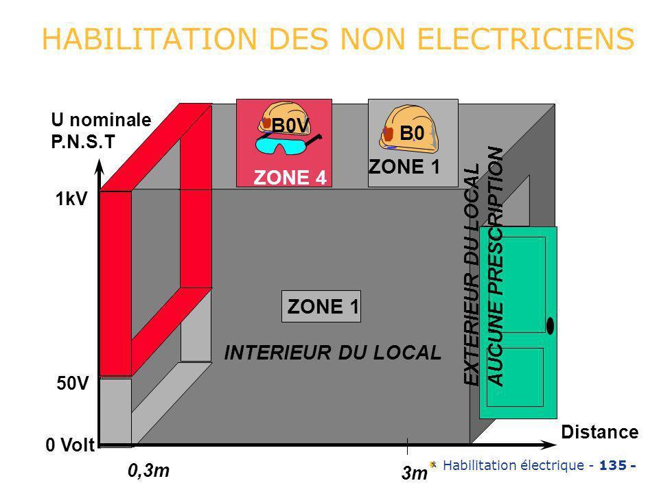 Habilitation électrique - 135 - HABILITATION DES NON ELECTRICIENS 0,3m 3m Distance ZONE 1 INTERIEUR DU LOCAL EXTERIEUR DU LOCAL AUCUNE PRESCRIPTION 50
